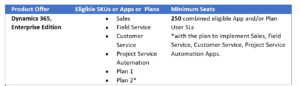 chris feb blog pic 2 300x86 Who wants to get on the FastTrack with Microsoft Dynamics 365?