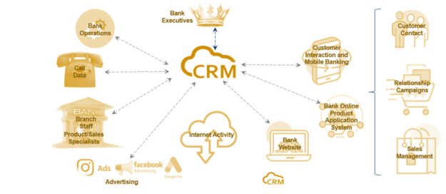 4 Ways the Right CRM System Can Help Banks Attract New Core Deposits