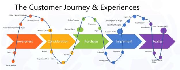 customer-journey-experience