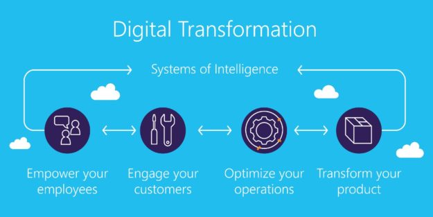 dynamics 365 digital transformation systems of intelligence 625x313 The Real Power Behind Digital Transformation
