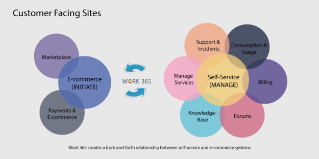 ecommerce-and-selfservice-for-csps-2-1