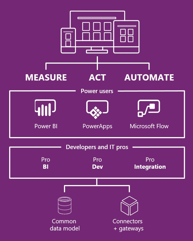 Microsoft Dynamics 365 PowerApps, Flow, and Common Data Service