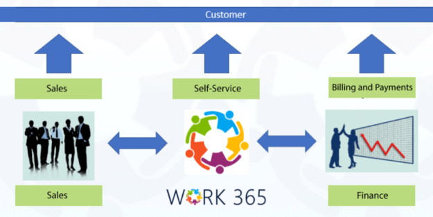 office-365-provisioning-and-licensing