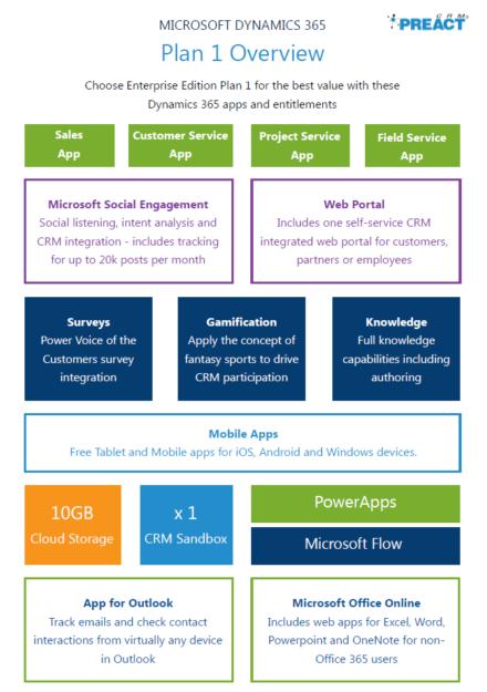 Infographic: Microsoft Dynamics 365 Enterprise Edition Plan 1 - CRM