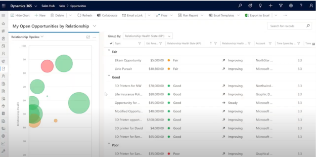 Dynamics 365 | customer relationship | enCloud9