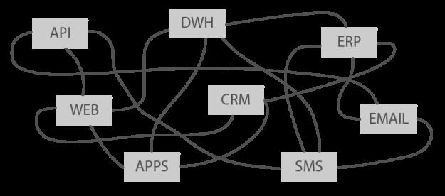Spaghetti Style Software Integration