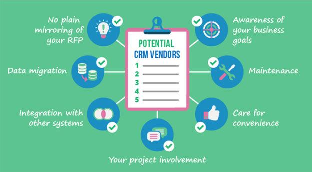 A Scorecard for CRM Vendor Selection